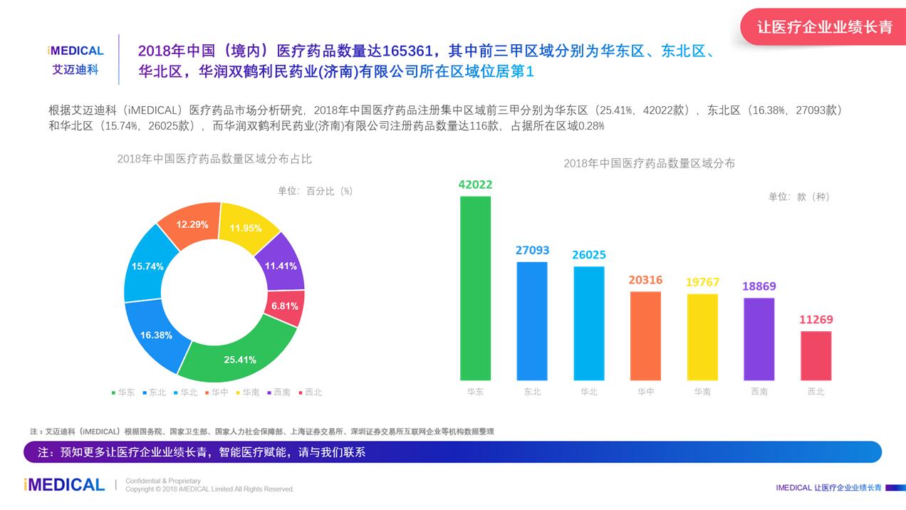 艾迈迪科:2018年中国华润双鹤利民药业(济南)有限公司医疗市场分析